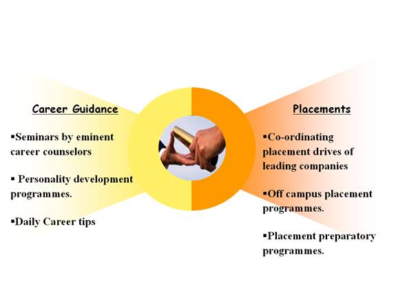 Mechanical Engineering college placement test subjects